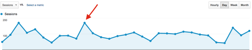 Google Analytics Sessions Graph Showing Outliers and Spikes