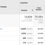 Google Analytics Channel Groupings