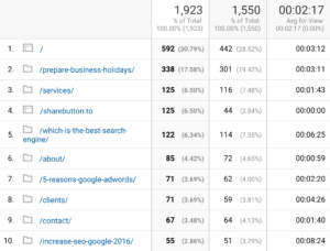 Analytics Content Drilldown