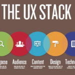 Content Strategy for User Experience