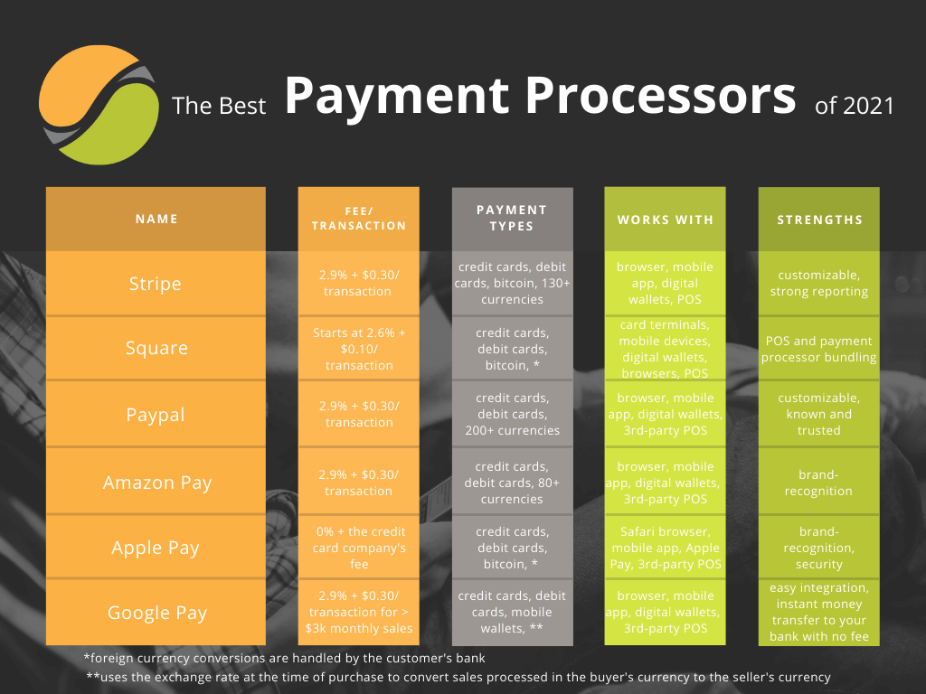 Features of popular payment processor companies in 2021