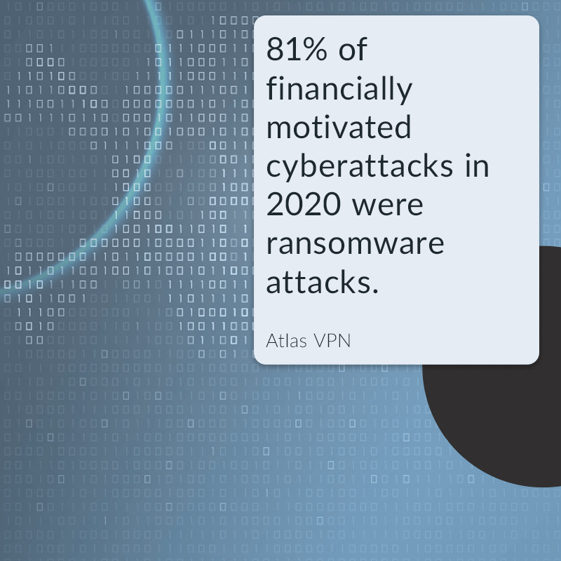 81% of financially motivated cyberattacks in 2020 were ransomware attacks.