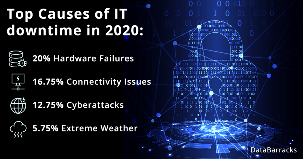 Top causes of IT downtime in 2020