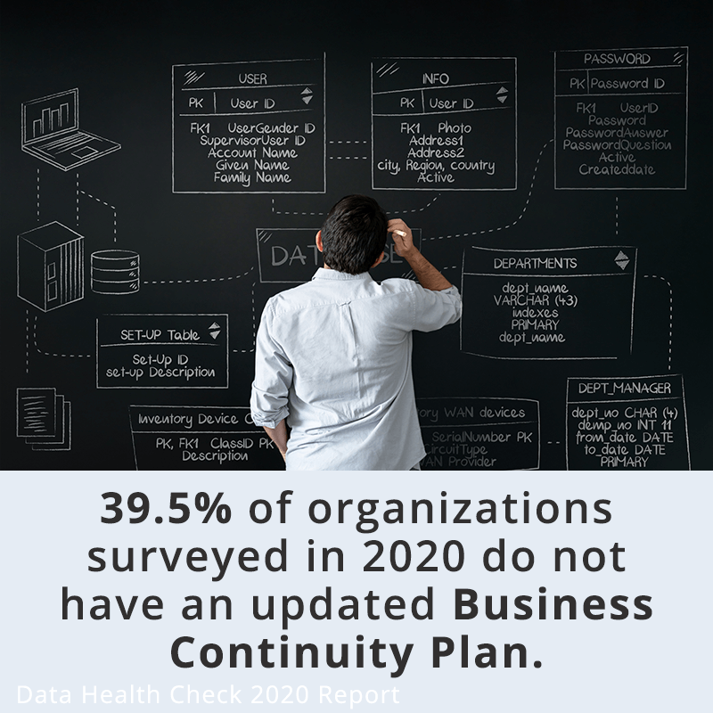 39.5% of organizations surveyed in 2020 do not have an updated business continuity plan.